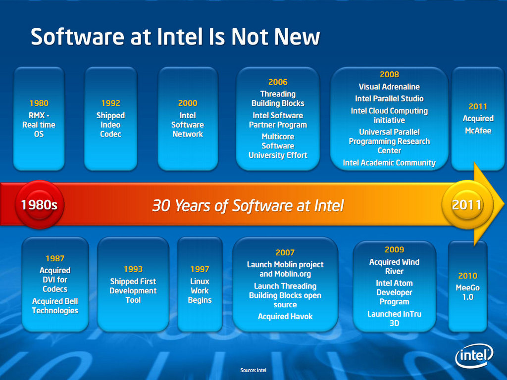 Intel Wants To Be A Global Software Leader Afterdawn