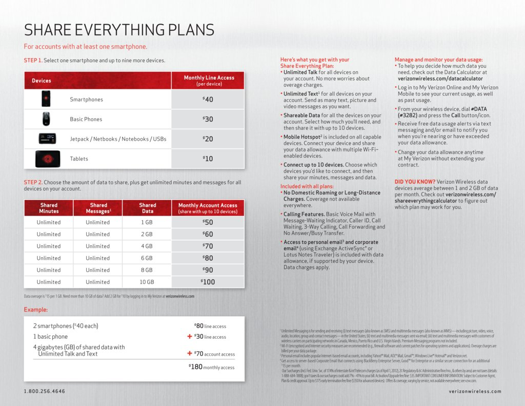 Verizon's shared data plans are cheap once again on the heels of a rough quarter