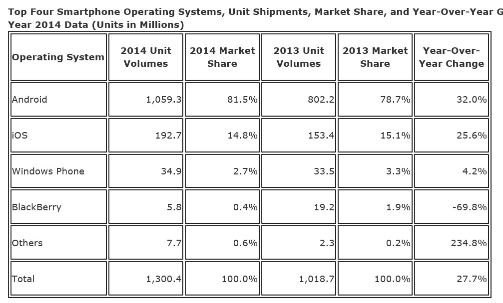 Android and iOS hold 96.3 smartphone OS market share ...