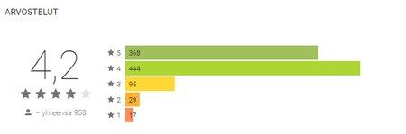 HIGH.FI Uutisvahti, käyttäjäarvioiden keskiarvo