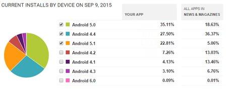 HIGH.FI Uutisvahti, Android-versioiden jakauma 09/2015