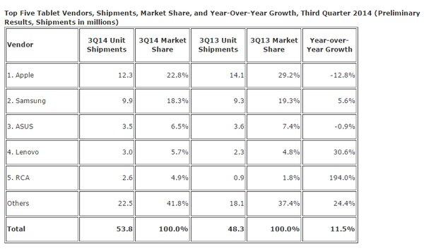 Tabletvalmistajien markkinaosuudet Q3/2014