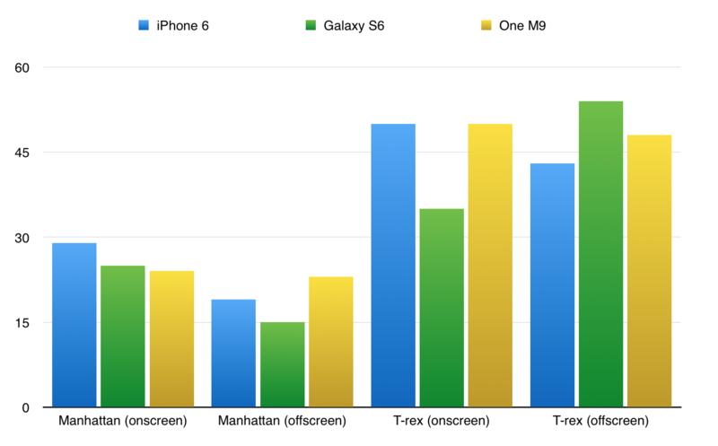 Samsung Galaxy S6 GFXBenchin tulokset