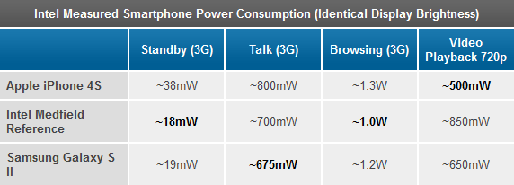 Intel Atom Z2460 (Medfield) power consumption compared to Apple A5 and Samsung Exynos 4210 - AfterDawn.com