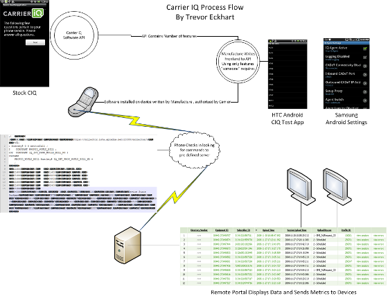 Carrier-IQ rootkit operational flow