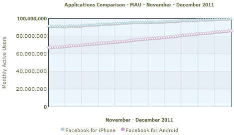 Facebook apps Monthly Average Users November - December 2011