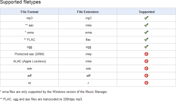 Google Music supported formats