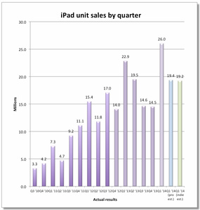 Analysts: Have iPad sales peaked?