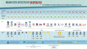 Heartbleed Infographic: Change your password if you are on these sites or use these services